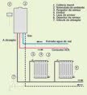 Calefaccion central con radiadores 2219640 calderas - Radiadores para calefaccion ...